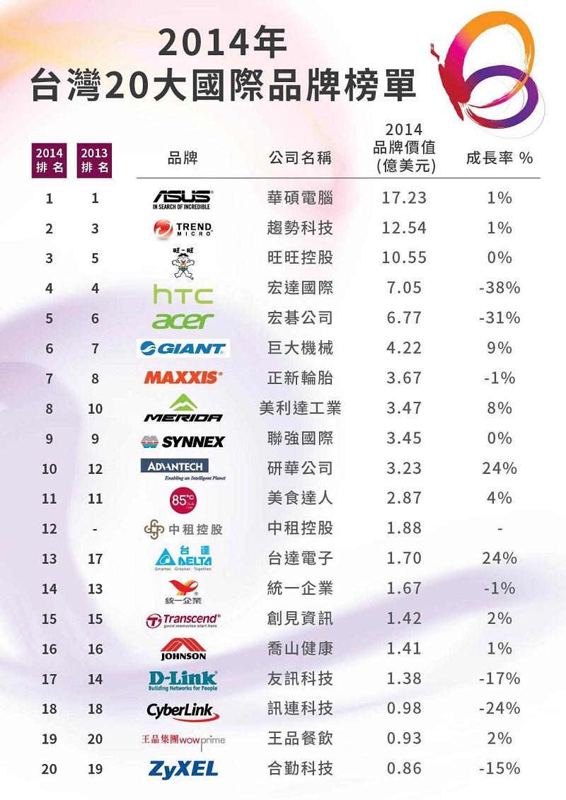 2014 TW brand top 10 1217