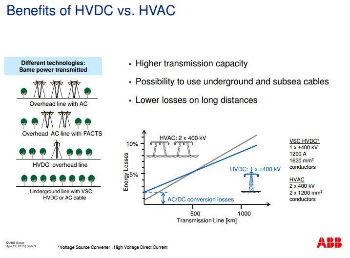 Benefits of HVDC vs HVAC