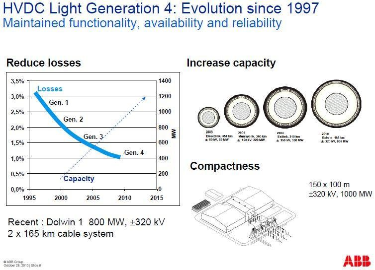 HVDC Light Generation4_Evolution since 1997
