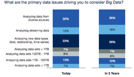 2015 年大數據 Big Data 新趨勢:Big Data Gets Little