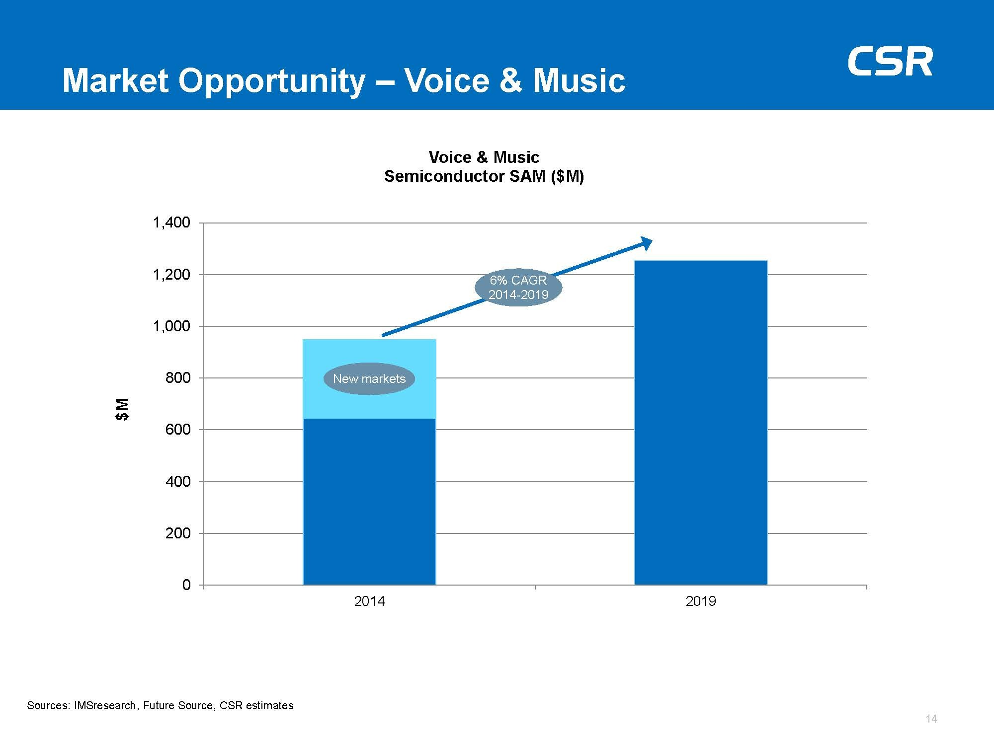 Market Opportunity_Voice & Music