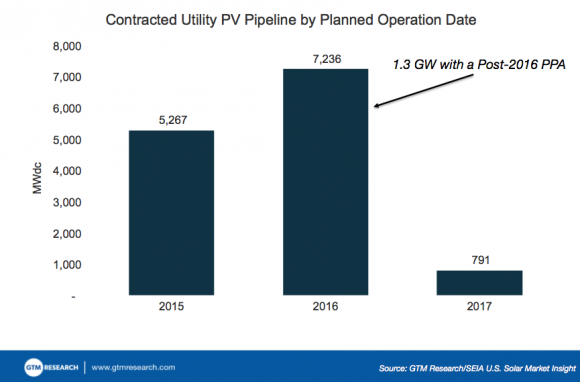 Post-2016_Utility-Scale_Solar_Market__580_382