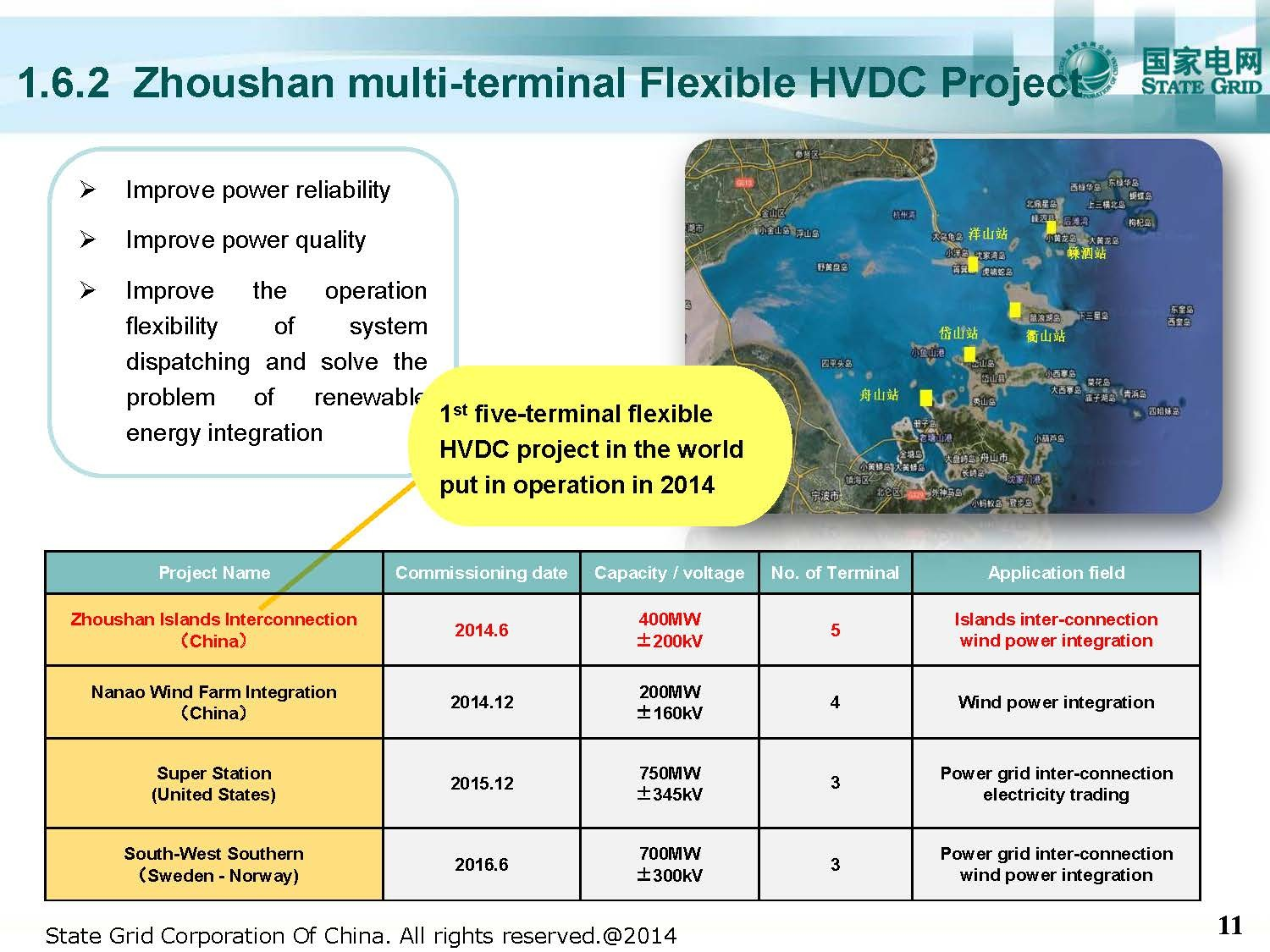 Zhoushan multi_terminal Flexible HVDC Project