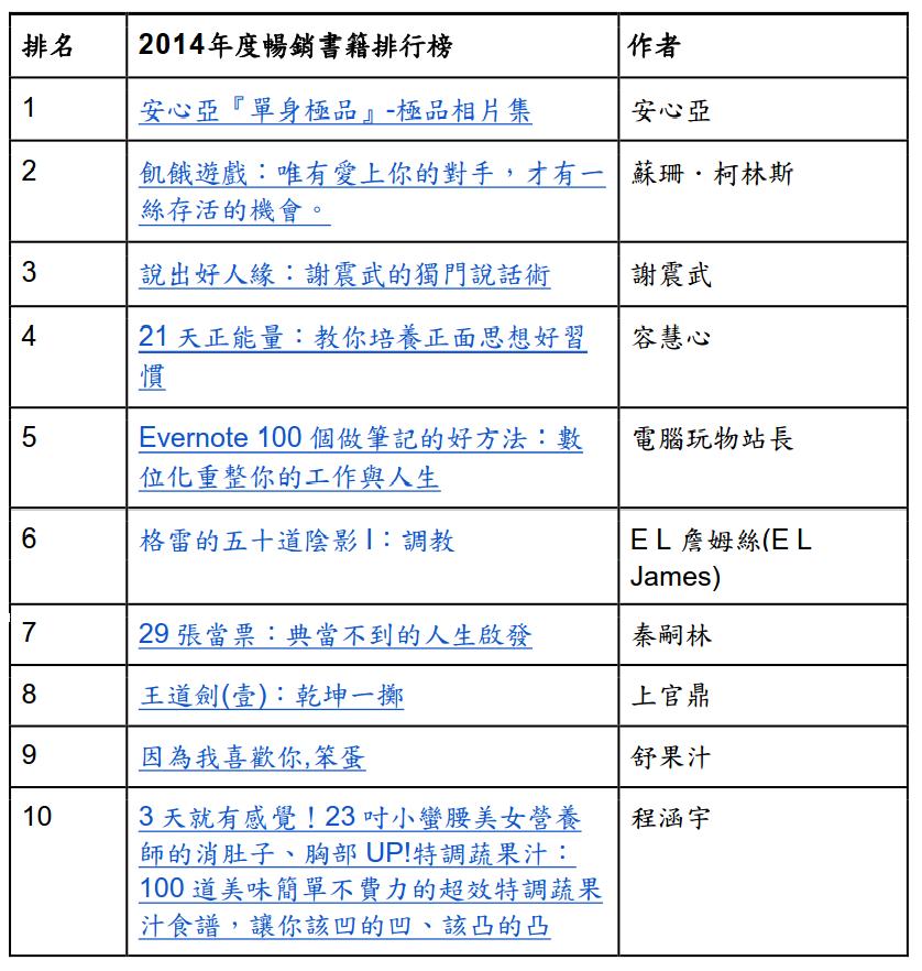 google book top 10 2014