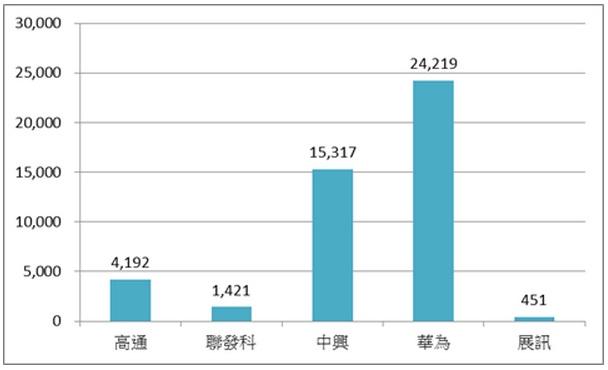 ▲主要手機晶片商在中國申請專利數量(資料來源:SIPO  統計時間至 2014/11/19)