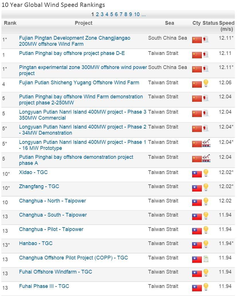 10 Year Global Wind Speed Ranking
