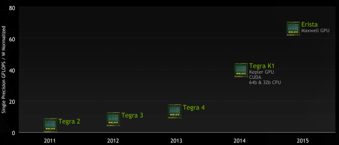 1GTC2014_Tegra_Roadmap-665x285