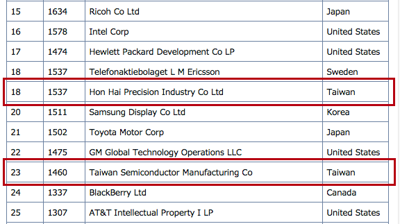 2014 Top 50 US Patent Assignees Taiwan 20150113