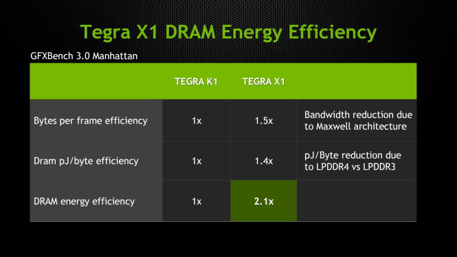 DRAM_Efficiency-665x374