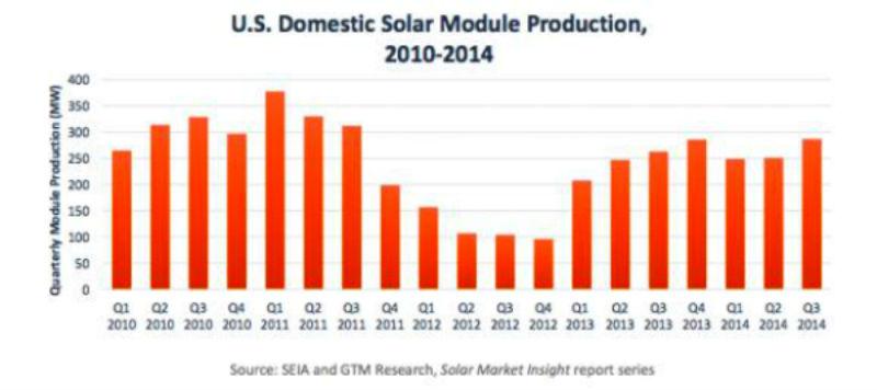 Domestic_US_Module_production_2014_XL_580_258