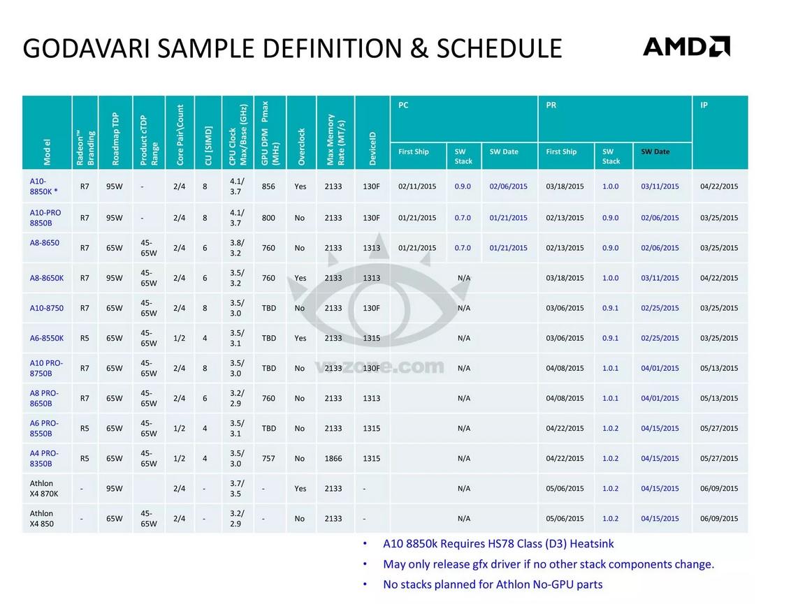 GODAVARI AMD FORM