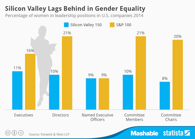 Gender-Diversity-in-Silicon-Valley_2