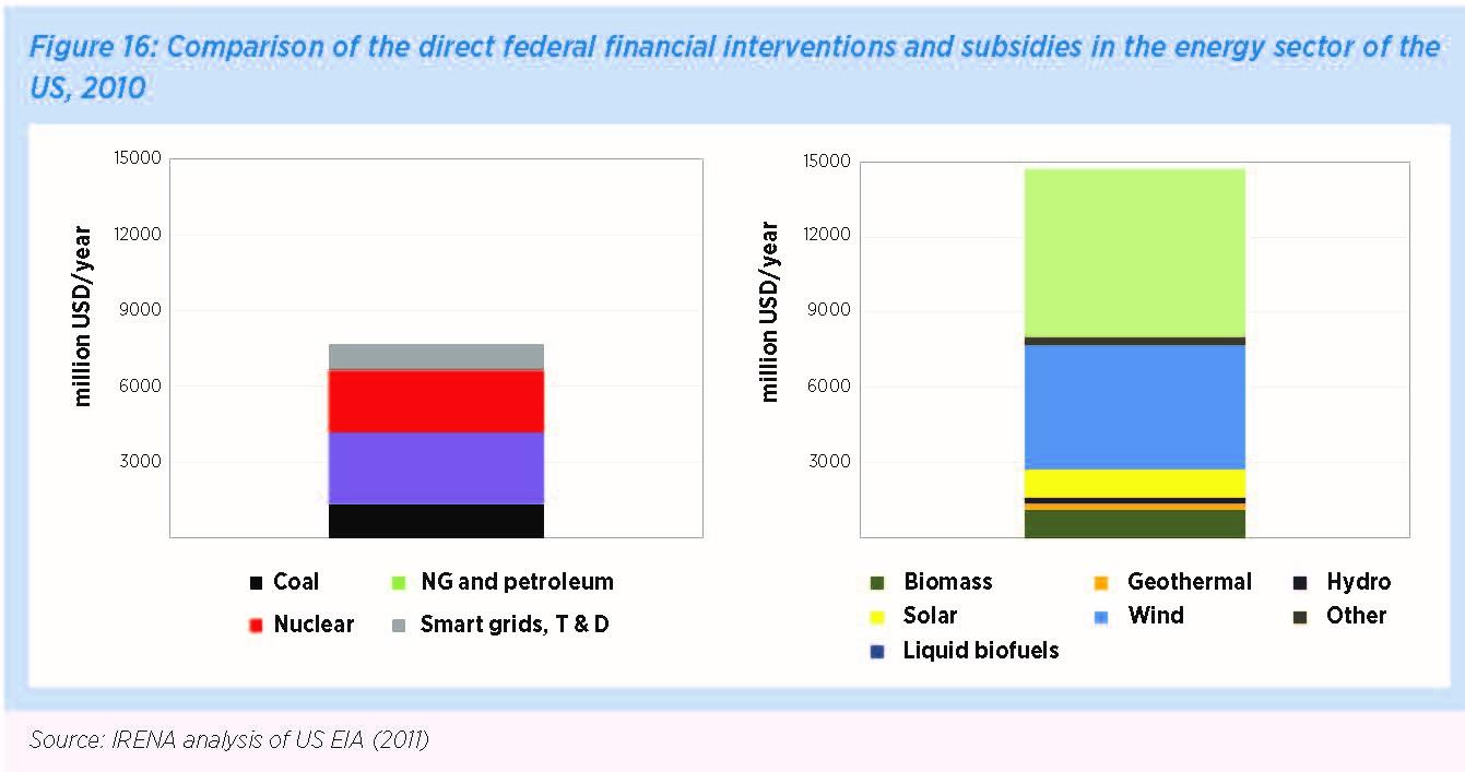 IRENA analysis of US EIA(2011)