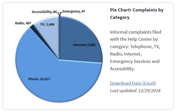 Period-Charts-and Data–FCC Complaints