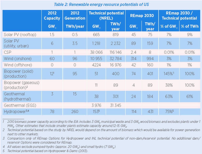 Renewable energy resource potentials of US