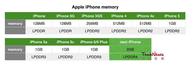iPhone memory specs