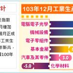 2014 台灣工業生產指數創歷年新高,年增 6.14%