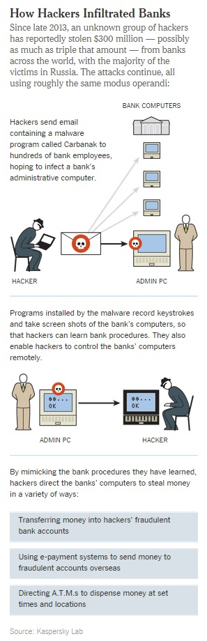 Bank Hackers kaspersky-lab-bank-malware-2