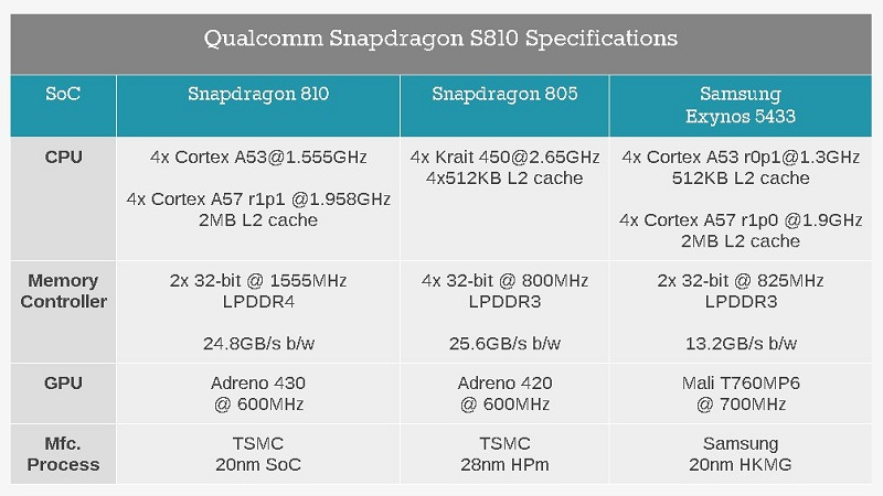 Qualcomm-Snapdragon-810-805-Exynos-5433-Comparison