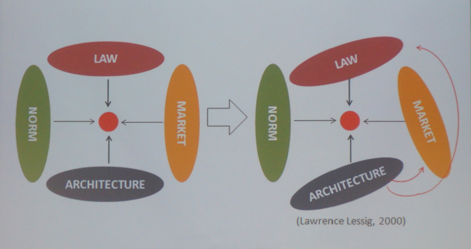 lawrence-lessig-2000-diagram