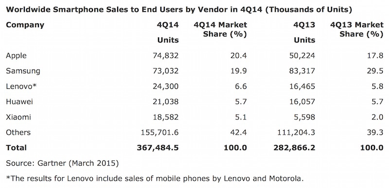 Gartner-press-release_smartphone-sales_2
