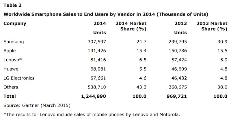 Gartner-press-release_smartphone-sales_4