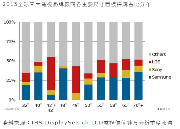 IHS DisplaySearch LCD_MDJ0302