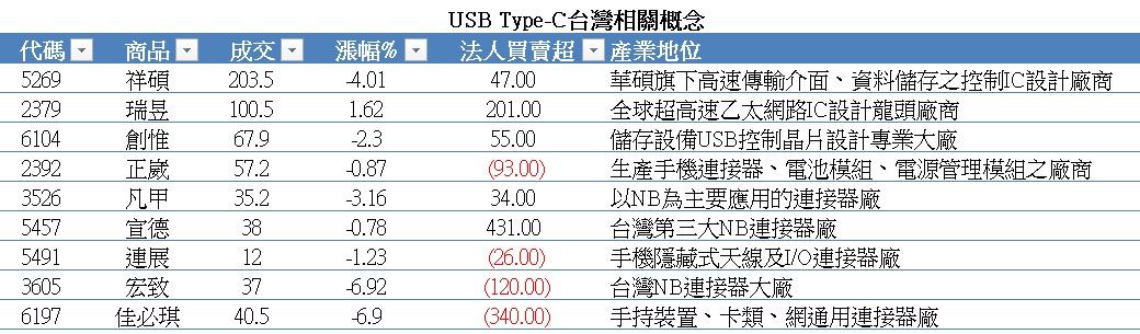 USB Type-C tform