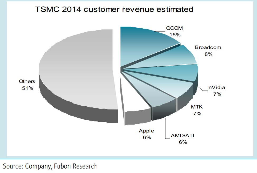 0409-TSMC revenue estimated