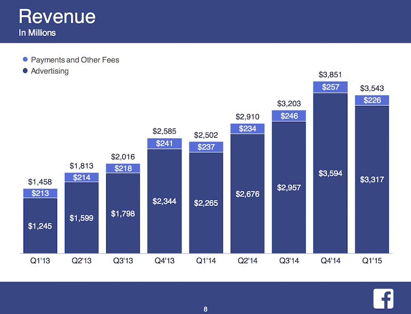 Facebook_2015-Q1-Earnings_1