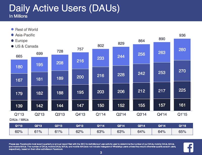 Facebook_2015-Q1-Earnings_3