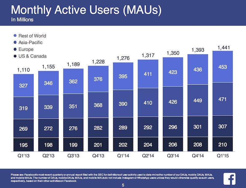 Facebook_2015-Q1-Earnings_4-1