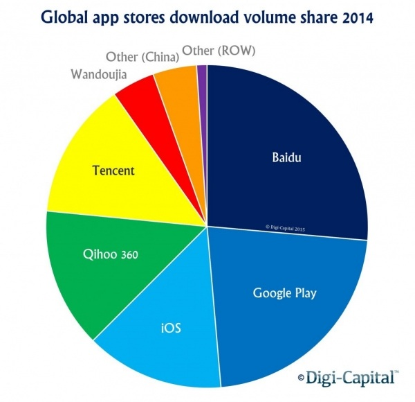 Global app stores download volume share 2014_leiphone 0429
