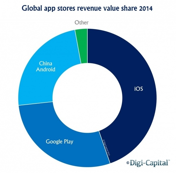 Global app stores revenue value share 2014_leiphone 0429