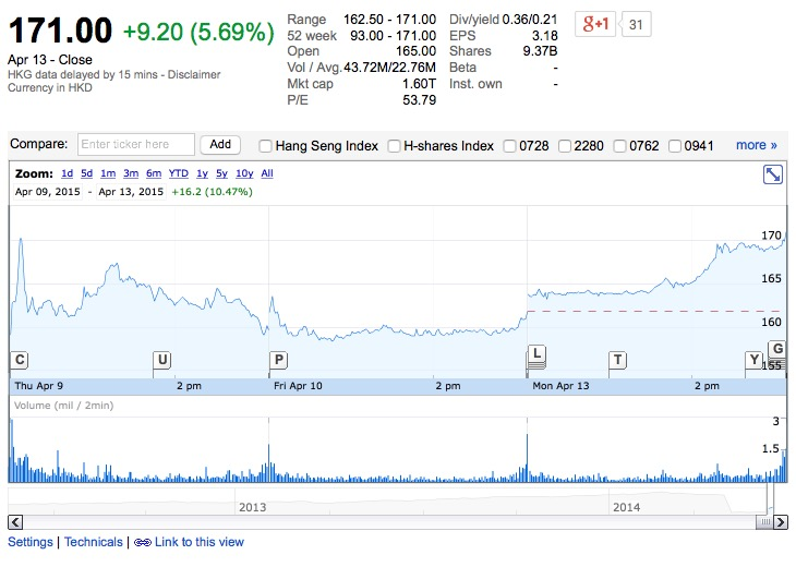 Tencent-Holdings-Ltd
