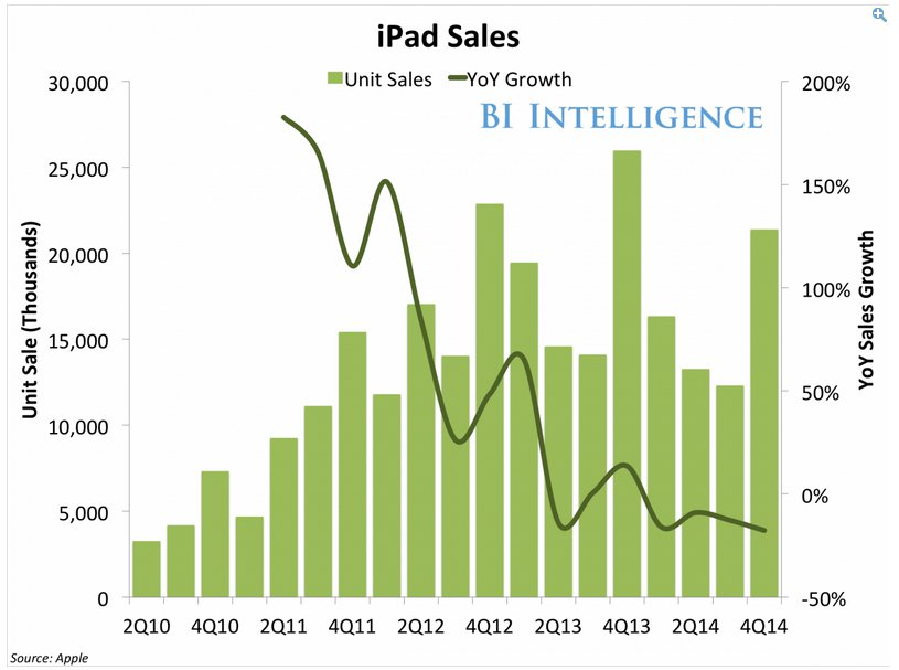 ipad sales_ifanr0427