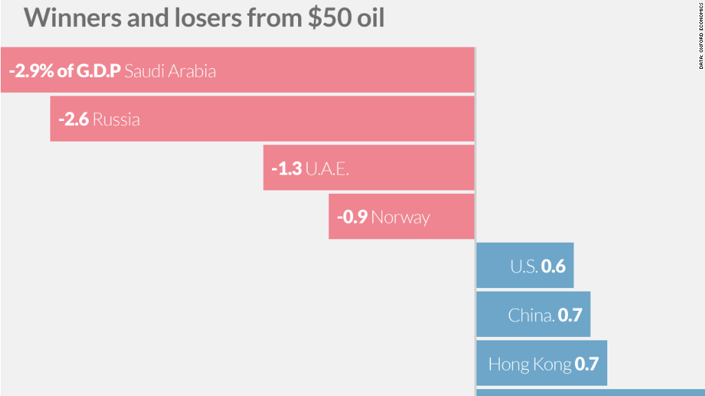 winners-losers-oil-gdp-0416