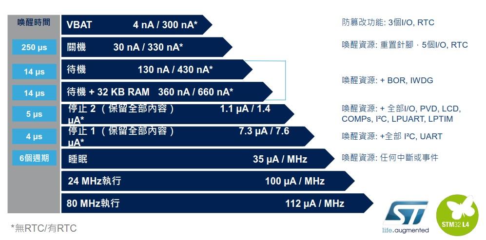 0521-ST SMT32L4 info