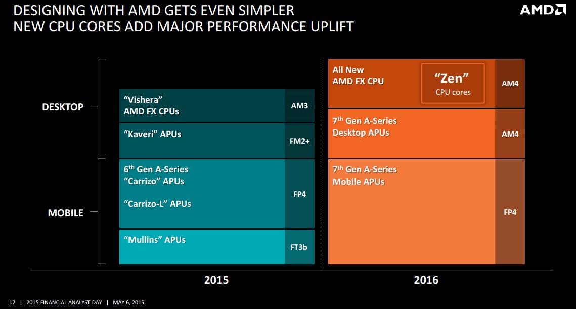 AMD050703