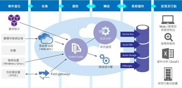 Azure IoT Suite 0515-620x300
