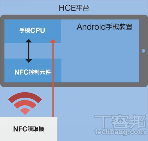HCE NFC_techbang 0504