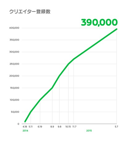 LINE-Creators-Market_creators-registered