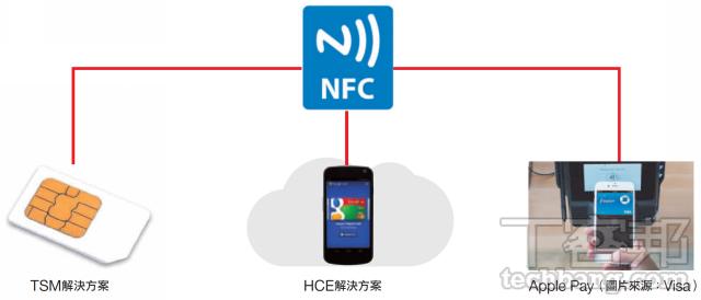 NFC_techbang 0504