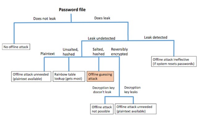 Password File_techbang 0511