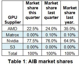 Table1-Q1 AIB market shares-techbang 0527