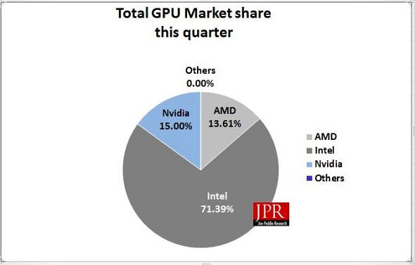 Total GPU Market share this quarter_techbang 0527