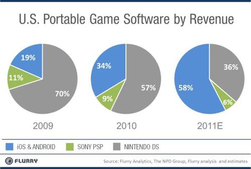 US Portable Game Software by Revenue_proguidescreen0520