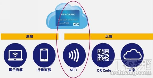 VISA NFC_techbang 0504
