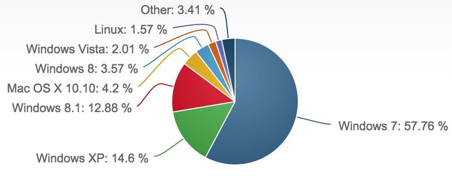 desktop-operating-system-market-share