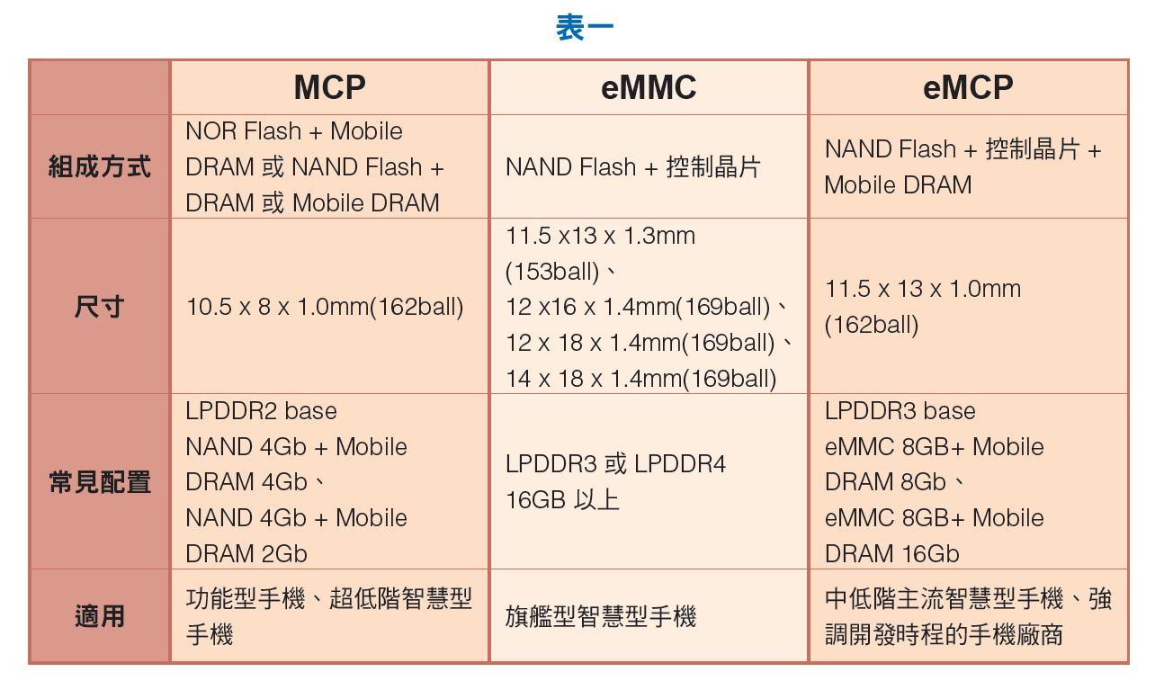 mcp-emcp-emmc-flash-memory-4.jpg